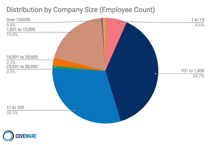 8+-+Distribution+by+Company+Size@2x.png